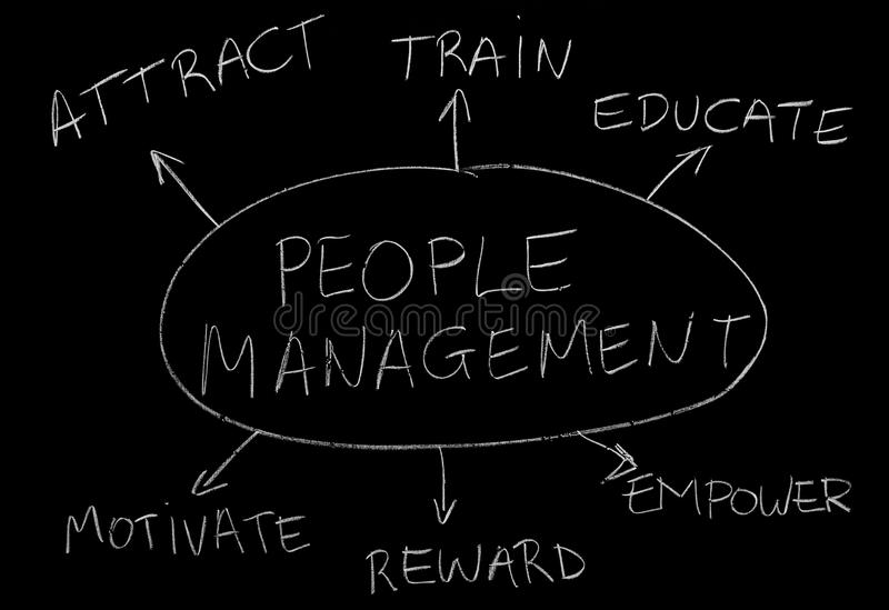 People management. Important topics regarding people management royalty free stock photo
