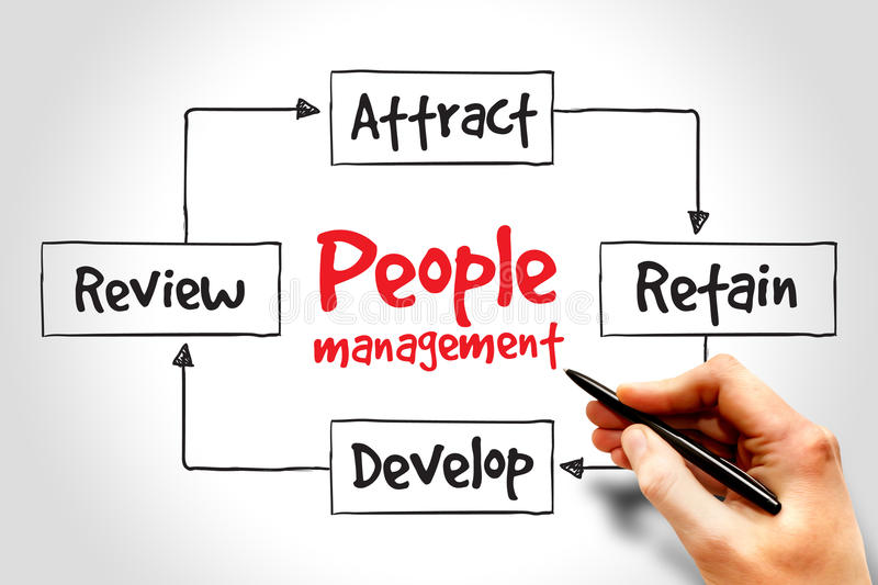 People management. Mind map, business strategy concept stock photography