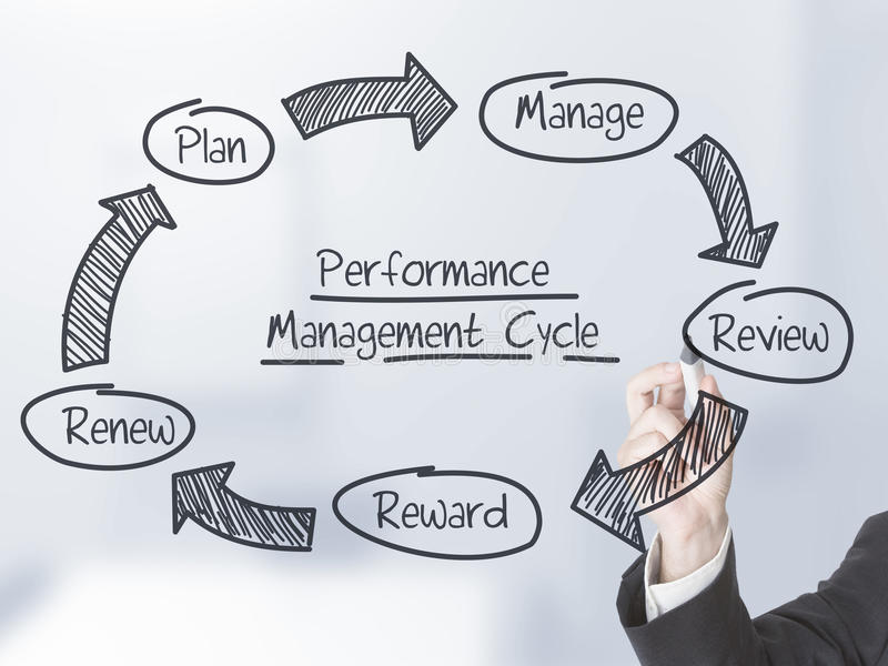Performance management cycle royalty free stock image