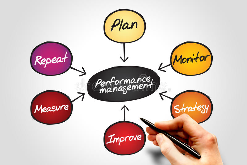 Performance management. Flow chart diagram, business concept royalty free stock photo