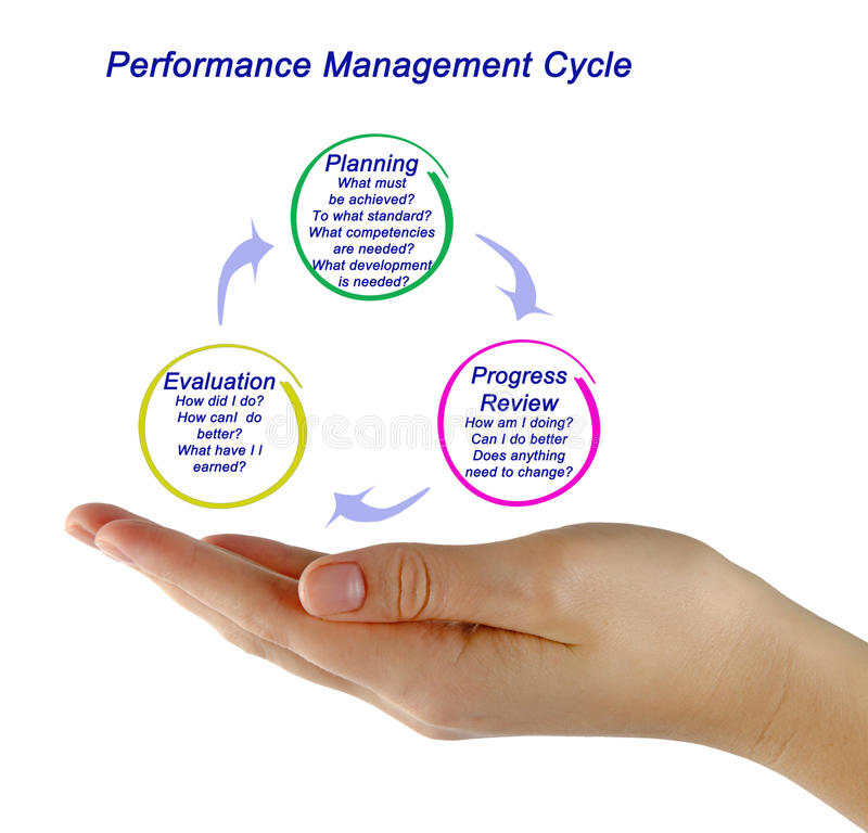 The Performance Management Process Stock Image