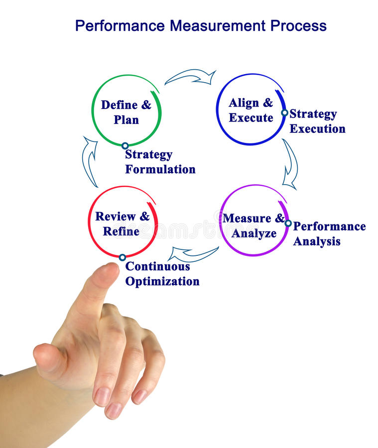 Free Performance Measurement Process Royalty Free Stock Photography - 97286447