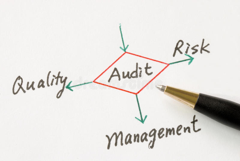Performing an audit. Several possible outcomes of performing an audit royalty free stock images