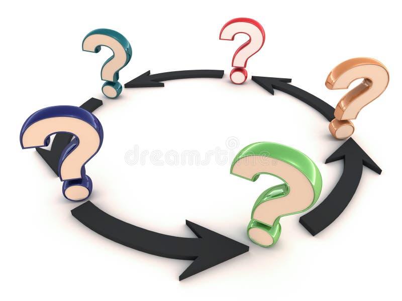 Pergunta que conduz para questionar ilustração royalty free