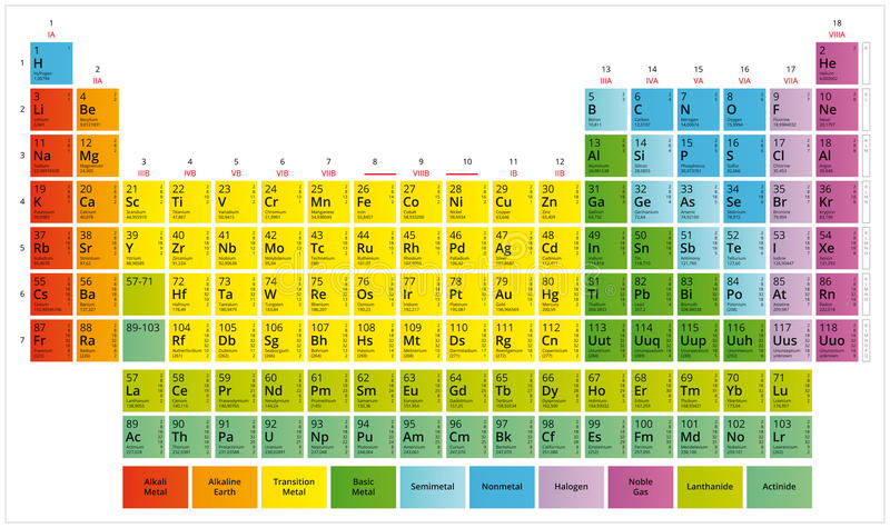Periodensystem der chemische Elemente Mendeleev-` s Tabelle lizenzfreie abbildung