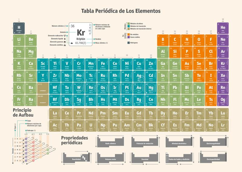 Periodensystem der chemischen Elemente - spanische Version vektor abbildung