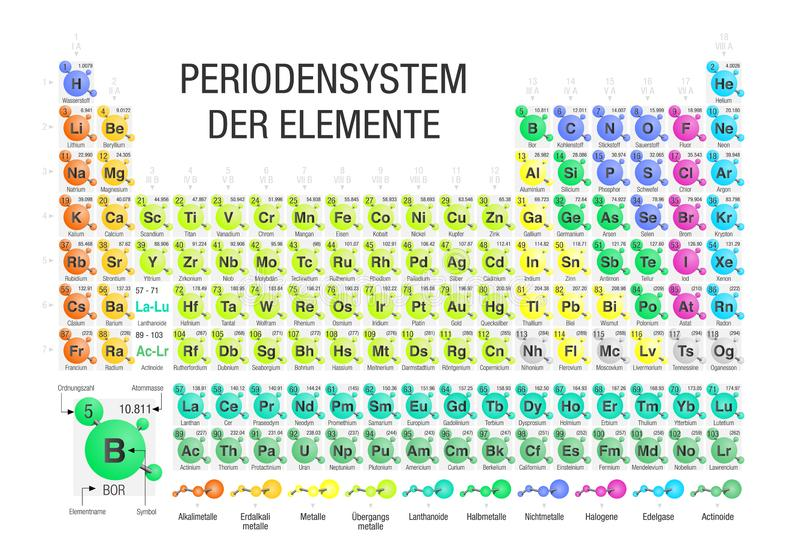 PERIODENSYSTEM DER ELEMENTE -Periodic Table of Elements in German language- formed by molecules in white background stock illustration