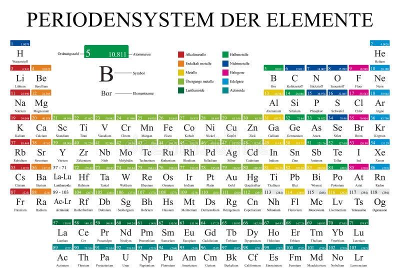 PERIODENSYSTEM DER ELEMENTE - tavola periodica degli elementi nella lingua tedesca nel colore pieno con i 4 nuovi elementi illustrazione vettoriale