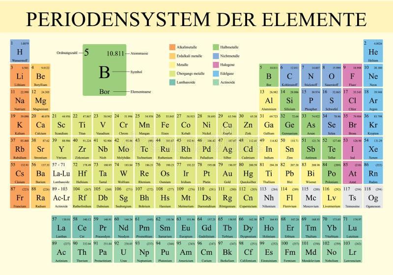 PERIODENSYSTEM DER ELEMENTE - tavola periodica degli elementi nella lingua tedesca nel colore pieno con i 4 nuovi elementi illustrazione di stock