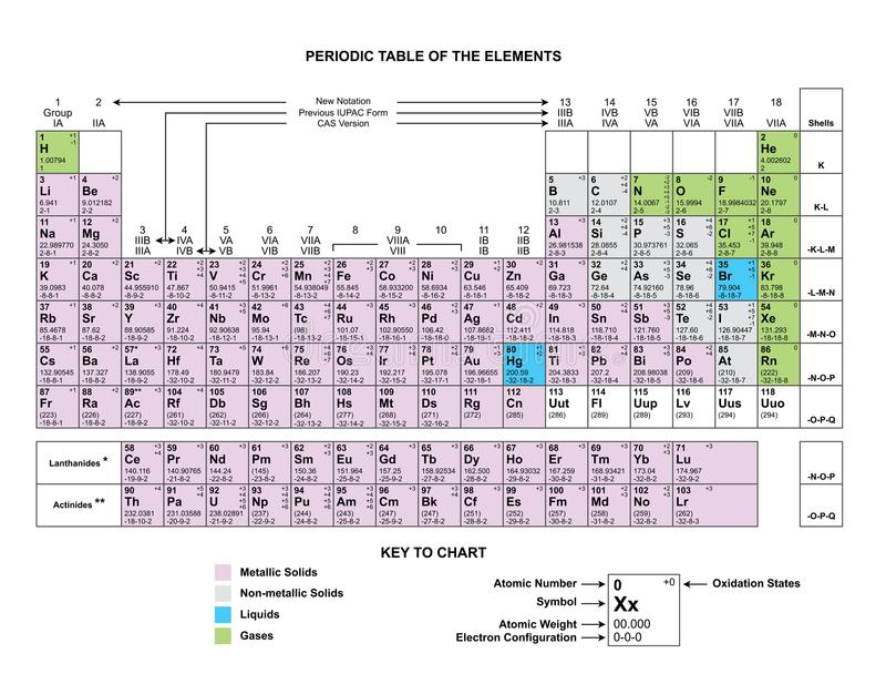 Periodensystem-Diagrammspaltenperiodensystem Diagramm-Periodensystem-Chemievektor auf Hintergrund lizenzfreie abbildung