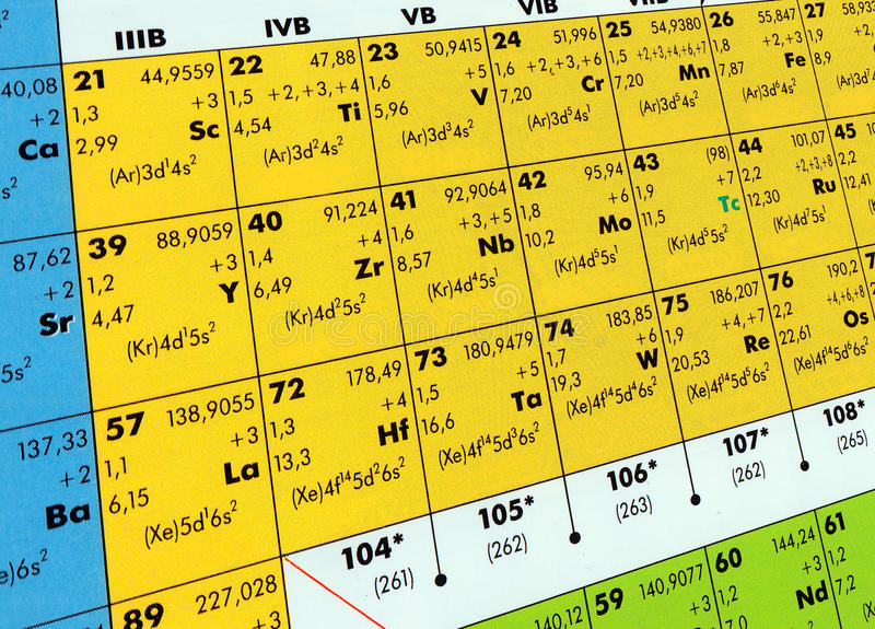 Download Periodic table stock image. Image of classic, code, chemistry - 13712617