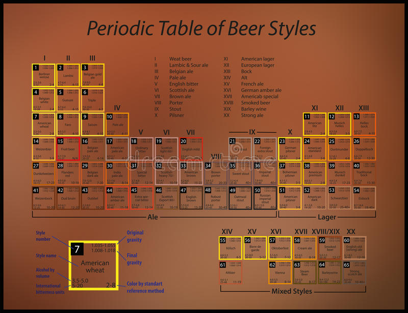 Periodic table of beer styles stock illustration illustration of download periodic table of beer styles stock illustration illustration of lambic alcohol 49070603 urtaz Image collections