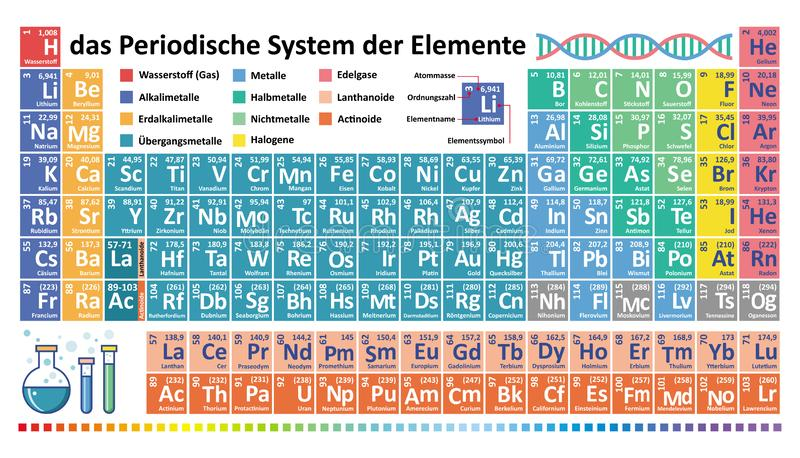 Periodic table of chemical elements. Das Periodensystem der Elemente stock illustration