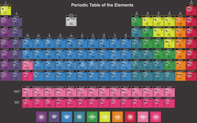 Periodic Table of Chemical Elements in English. vector illustration