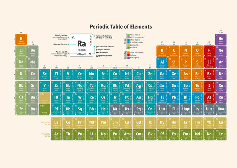 Labeled Periodic Table >> Periodic Table Of The Chemical Elements - English Version Stock Vector - Illustration of ...
