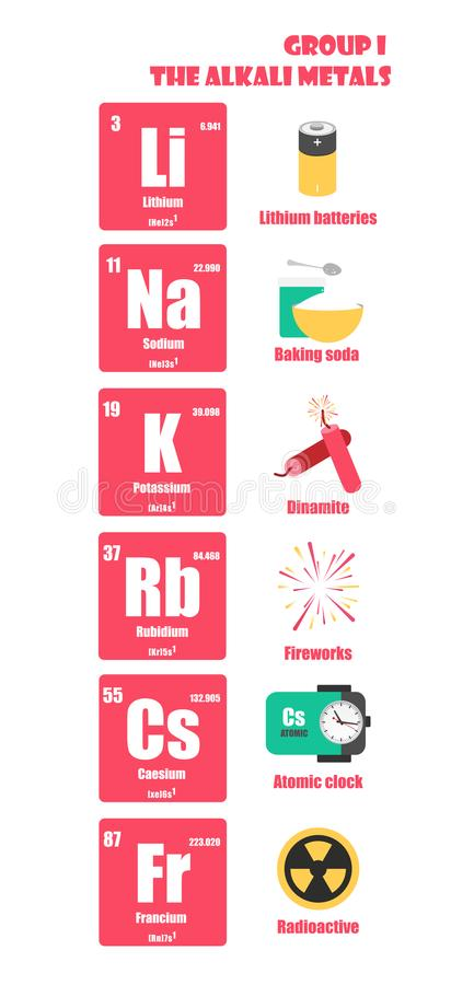 Periodic table of element group i the alkali metals stock download periodic table of element group i the alkali metals stock illustration illustration of atomic urtaz