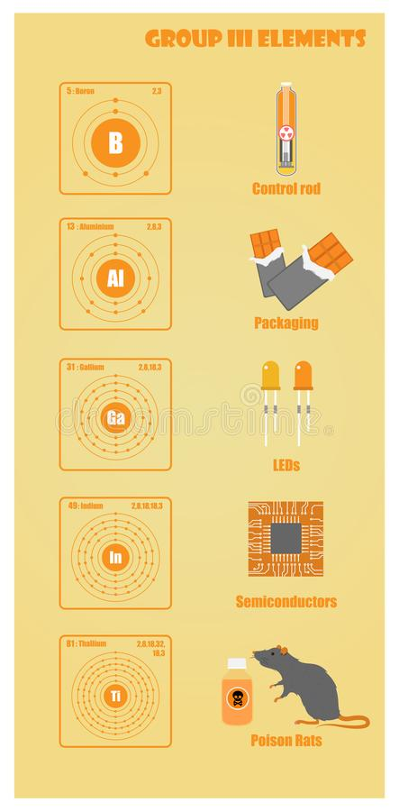 Periodic Table of element group III. Illustration vector flat royalty free illustration