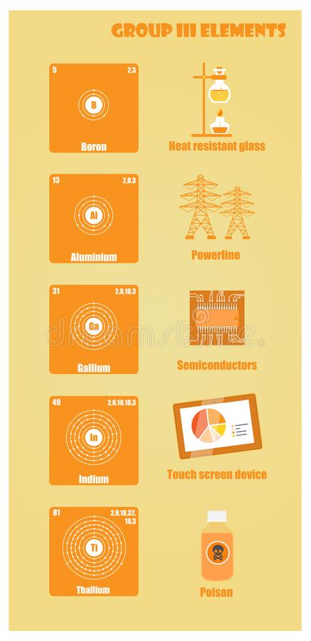Periodic Table of element group III. Illustration vector flat stock illustration