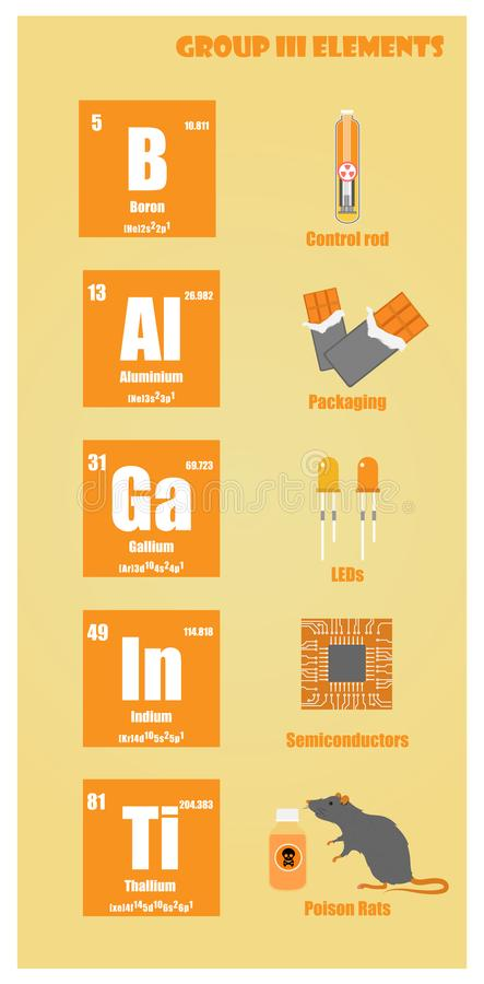 Periodic Table of element group III. Illustration vector flat vector illustration