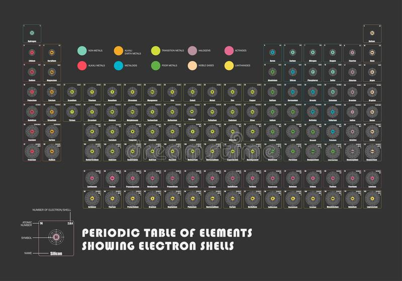 download periodic table of element showing electron shells stock vector illustration of atomic illustration - Periodic Table Of Elements Showing Electron Shells