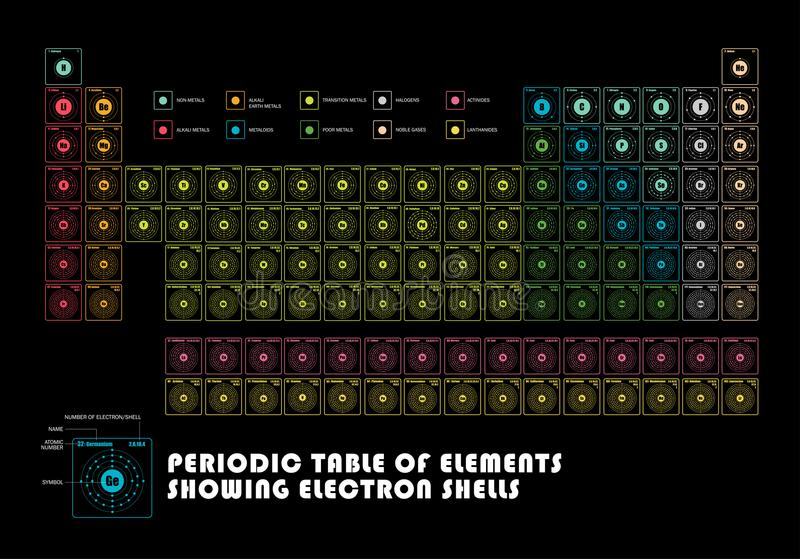 Periodic table of element showing electron shells stock vector download periodic table of element showing electron shells stock vector illustration of molecule periodic urtaz Image collections