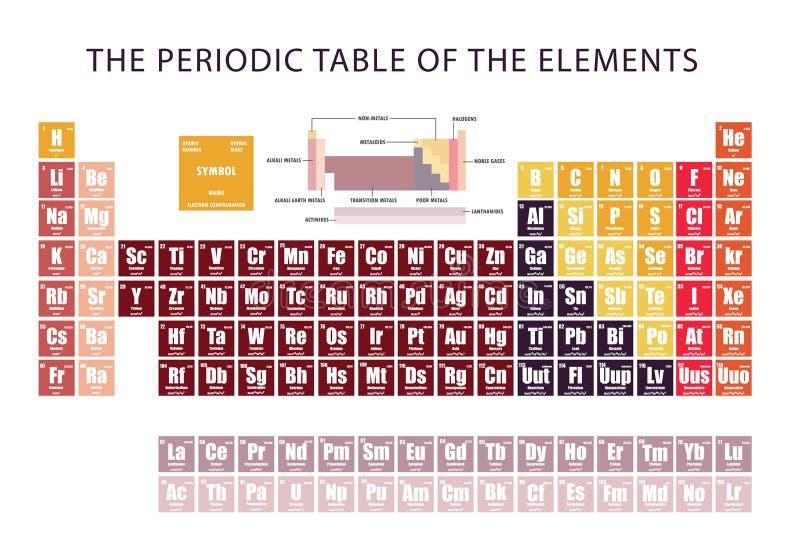 Periodic table of element showing electron shells stock vector download periodic table of element showing electron shells stock vector illustration of conductivity atomic urtaz Choice Image