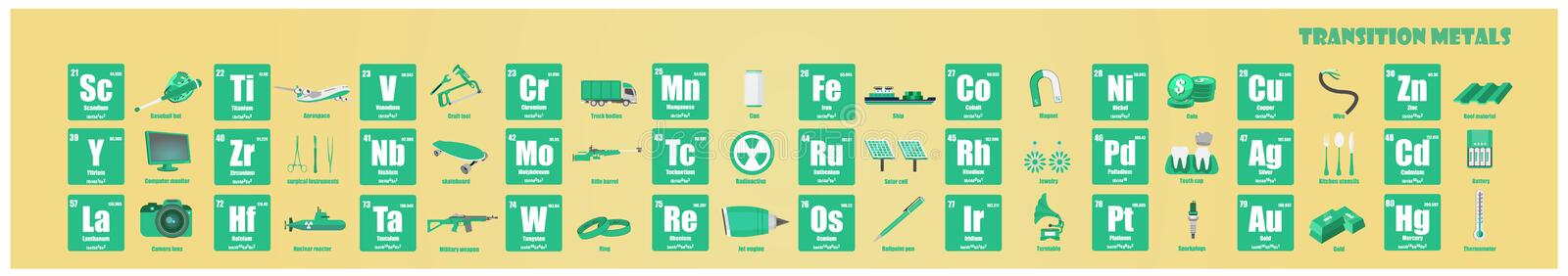 Periodic Table of element Transition metal stock illustration
