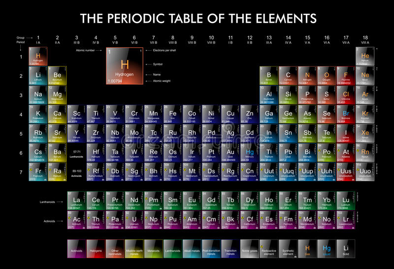 The periodic Table of the Elements stock illustration