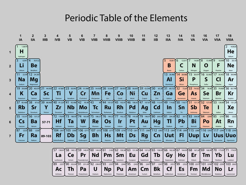 download periodic table of the elements with atomic number symbol and weight stock illustration - Periodic Table Without Atomic Number