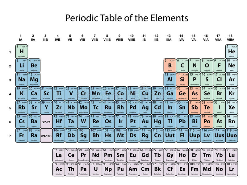 download periodic table of the elements with atomic number symbol and weight with color delimitation - Periodic Table Without Atomic Number