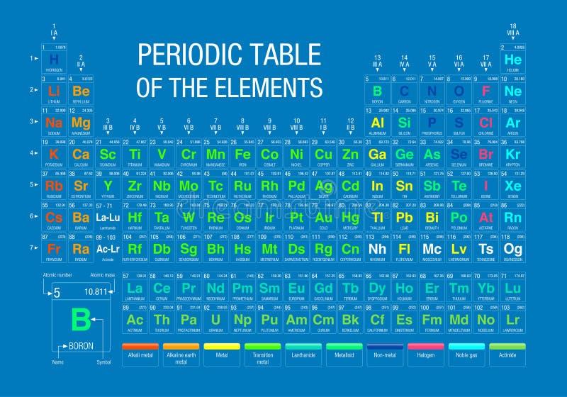 Periodic table of elements on blue background with the 4 new download periodic table of elements on blue background with the 4 new elements included on november urtaz Choice Image