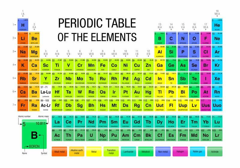 Periodic table of the elements chemistry stock vector download periodic table of the elements chemistry stock vector illustration of scientific background urtaz Images