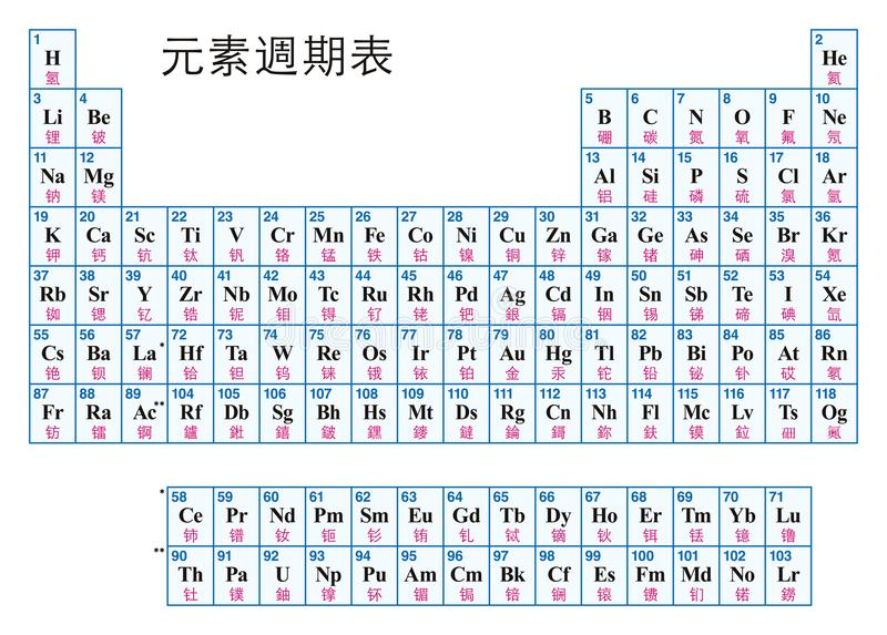 Periodic table of the elements chinese stock vector illustration periodic table of the elements chinese tabular arrangement of the chemical elements with their atomic numbers symbols and names urtaz Images