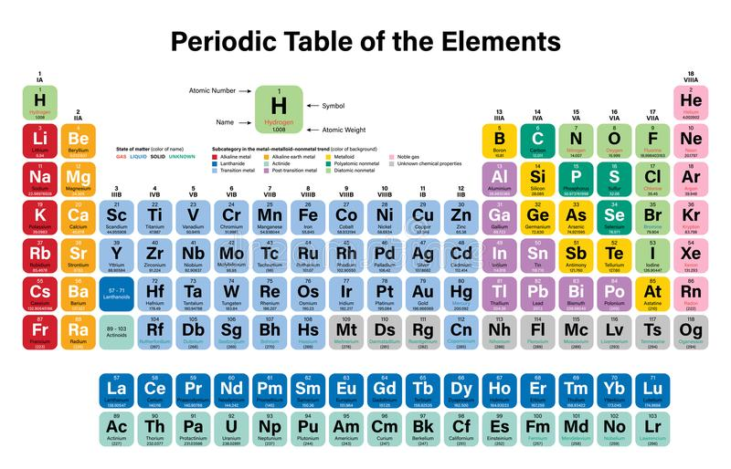 Periodic table of the elements perspective colorful background stock download periodic table of the elements perspective colorful background stock illustration illustration of nature urtaz Image collections