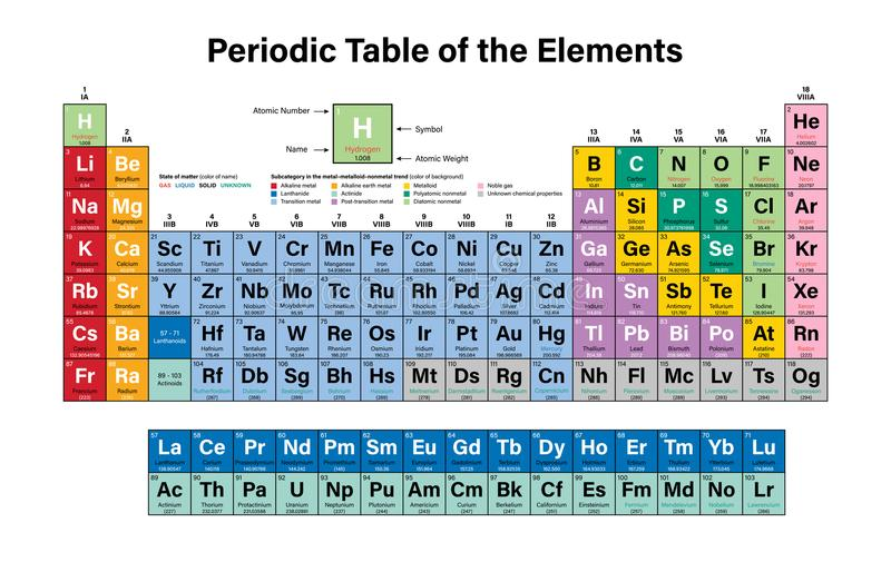 Periodic table of the elements colorful vector illustration stock download periodic table of the elements colorful vector illustration stock vector illustration of calcium urtaz Image collections