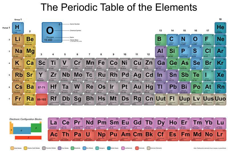 download periodic table of elements stock vector illustration of periodic 34667119 - Periodic Table Of Elements And Their Uses