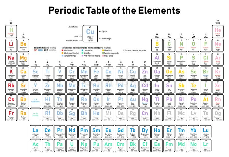 Periodic-table-of-elements-electrons-color-rr-frame-raw. Colorful Periodic Table of the Elements - shows atomic number, symbol, name, atomic weight, electrons vector illustration