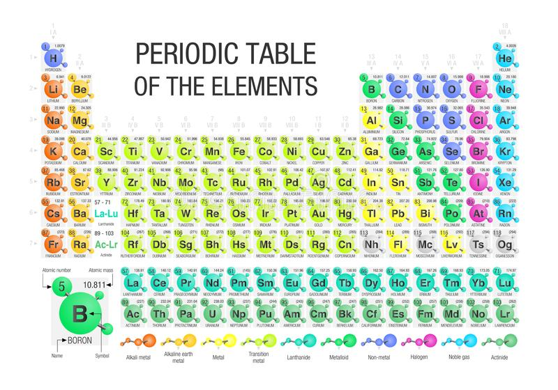 Periodic Table of the Elements formed by molecules in white background with the 4 new elements included on November 28, 2016 stock illustration