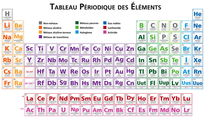 Periodic table of the elements in french stock vector for X tableau periodique
