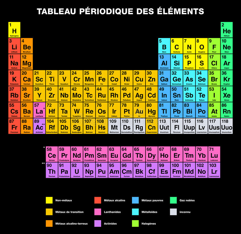 Periodic table of the elements french labeling stock photo image periodic table of the elements french labeling tabular arrangement of chemical elements with their atomic numbers organized in groups and families urtaz Image collections