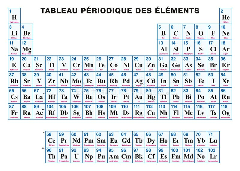 Periodic table of the elements french stock vector illustration of periodic table of the elements french tabular arrangement of the chemical elements with their atomic numbers symbols and names urtaz Images