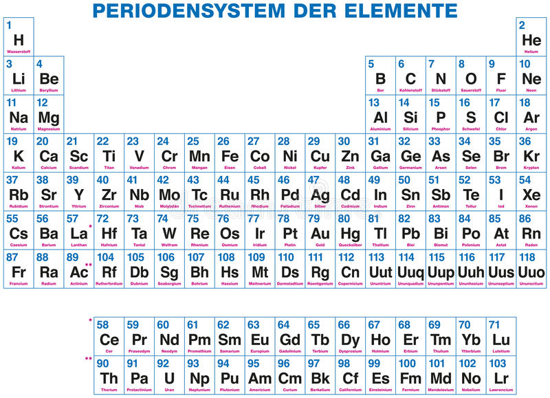 Periodic table of the elements german labeling stock vector 118 chemical elements organized on the basis of their atomic numbers isolated on white background urtaz Image collections