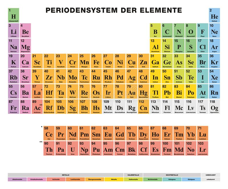 Periodic table of the elements german labeling colored cells stock download periodic table of the elements german labeling colored cells stock vector illustration of urtaz Choice Image
