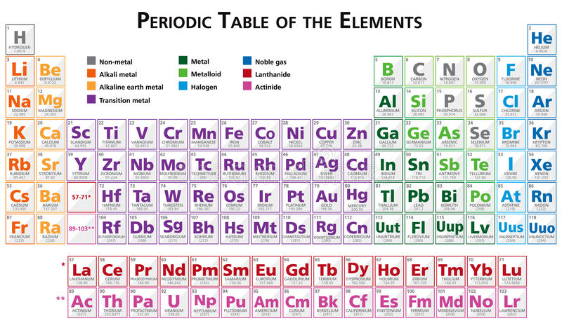 Periodic table of the elements illustration in english download periodic table of the elements illustration in english multicoloured stock illustration illustration of number urtaz Images