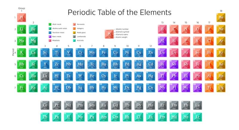 Periodic table of the elements including new elements Nihonium, Moscovium, Tennessine and Oganesson. stock illustration