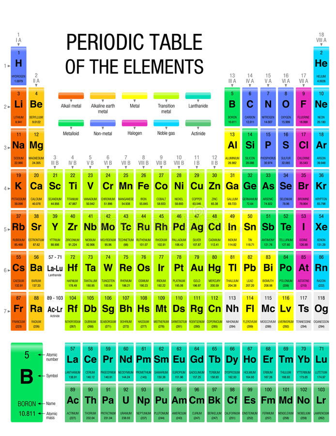 Periodic Table Elements With The 4 New Elements Stock