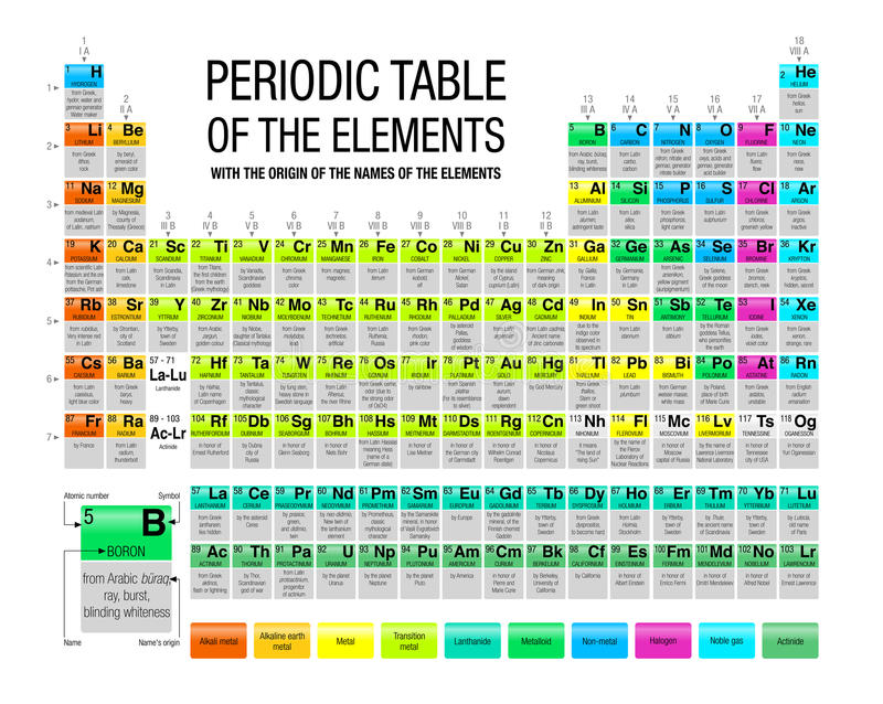 Periodic table of the elements with the origin of the names of the download periodic table of the elements with the origin of the names of the elements in urtaz Images