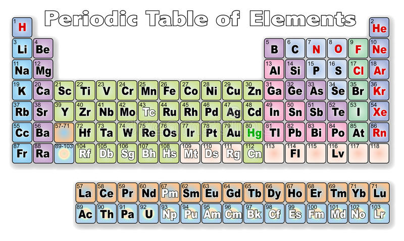 Periodic Table Of Elements royalty free illustration