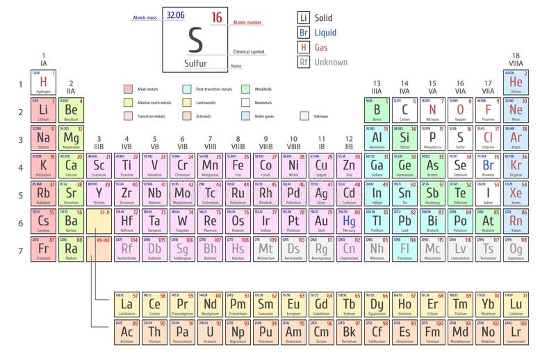 Periodic Table Of The Elements Shows Atomic Number Symbol Name And
