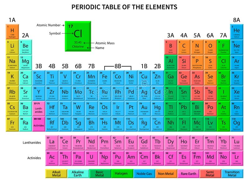 Periodic Table of the Elements. Vector Illustration royalty free illustration